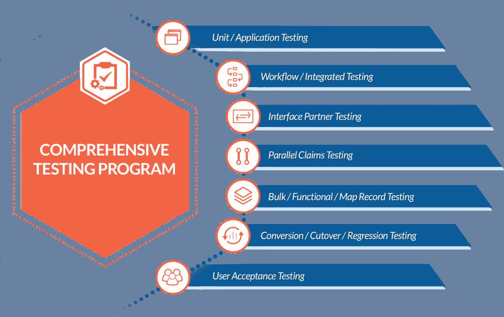 Comprehensive Organizational Testing Program